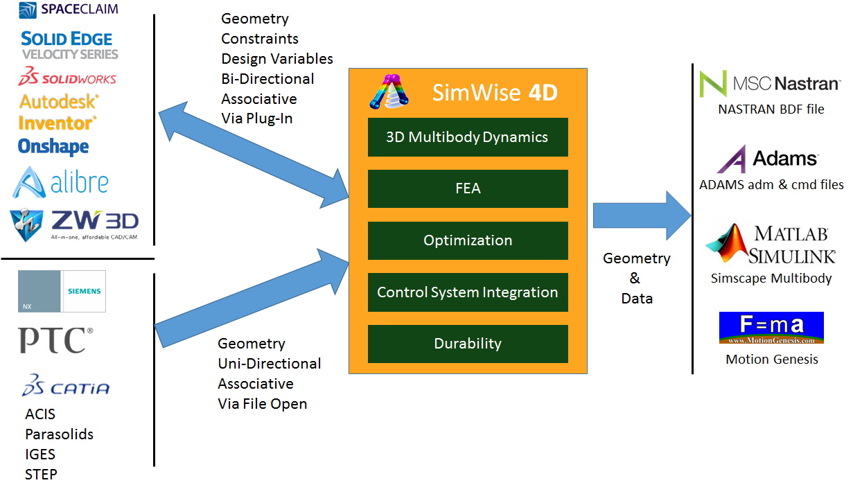 SimWise 4D for Multibody Dynamics Simulation